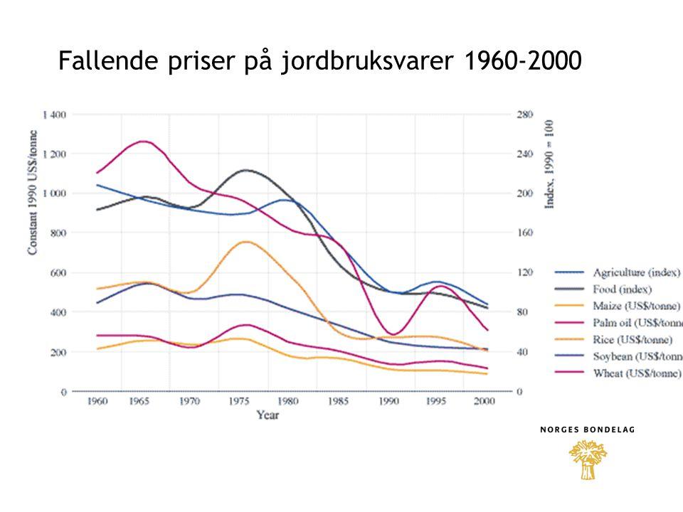 Fallende priser på jordbruksvarer 1960-2000