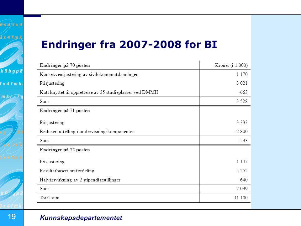 19 Kunnskapsdepartementet Endringer fra 2007-2008 for BI Endringer på 70 postenKroner (i 1 000) Konsekvensjustering av siviløkonomutdanningen1 170 Pri