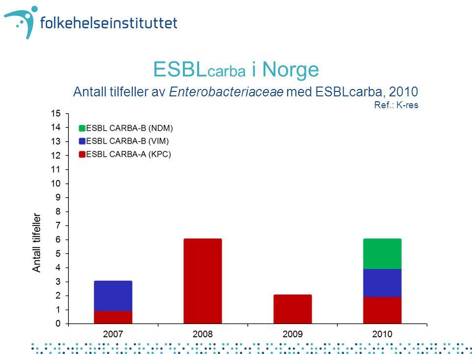 ESBL carba i Norge Antall tilfeller av Enterobacteriaceae med ESBLcarba, 2010 Ref.: K-res