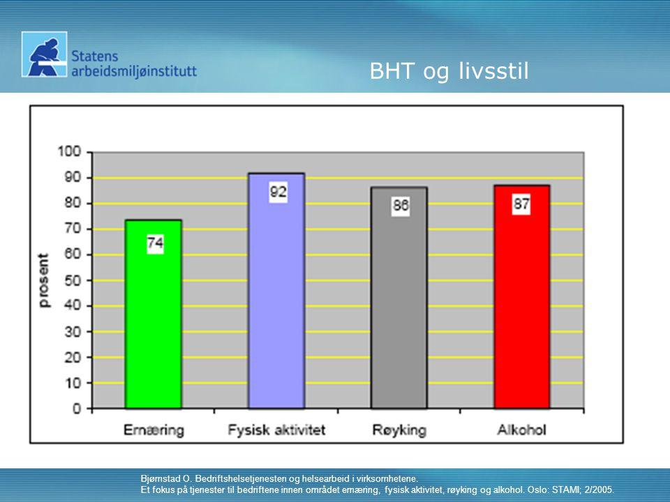 BHT og livsstil Bjørnstad O. Bedriftshelsetjenesten og helsearbeid i virksomhetene.