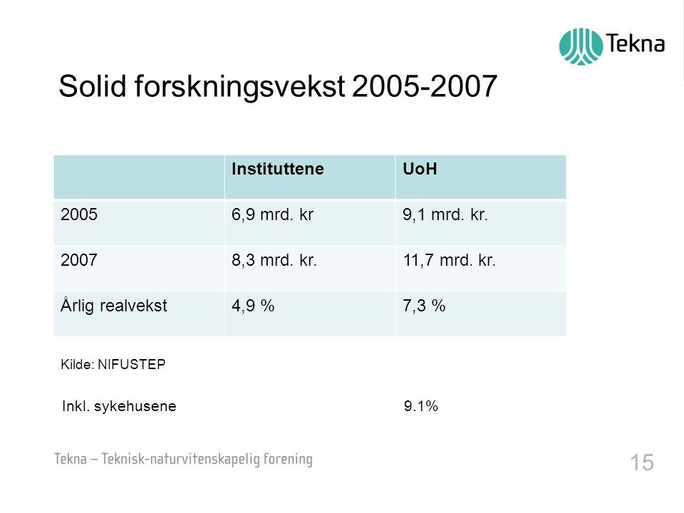 15 Solid forskningsvekst 2005-2007 InstitutteneUoH 20056,9 mrd.