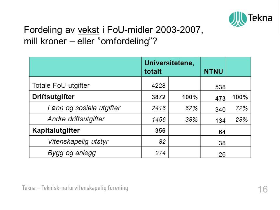 16 Fordeling av vekst i FoU-midler 2003-2007, mill kroner – eller omfordeling .