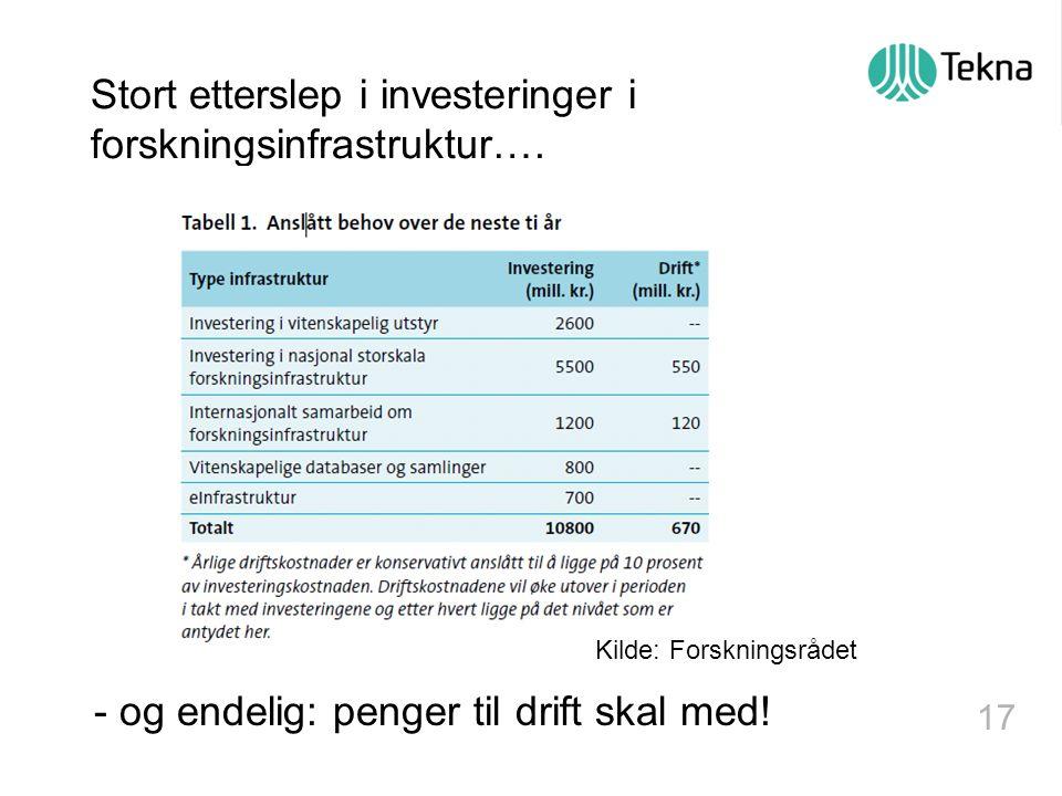 17 Stort etterslep i investeringer i forskningsinfrastruktur….