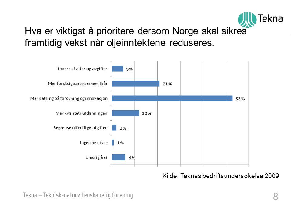 8 Kilde: Teknas bedriftsundersøkelse 2009 Hva er viktigst å prioritere dersom Norge skal sikres framtidig vekst når oljeinntektene reduseres.