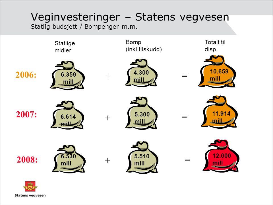 6.359 mill Veginvesteringer – Statens vegvesen Statlig budsjett / Bompenger m.m. 2006: 2007: 4.300 mill 10.659 mill 6.614 mill 5.300 mill 11.914 mill