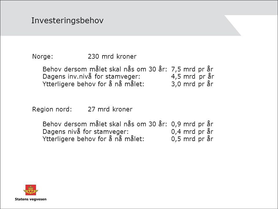 Investeringsbehov Norge: 230 mrd kroner Behov dersom målet skal nås om 30 år: 7,5 mrd pr år Dagens inv.nivå for stamveger: 4,5 mrdpr år Ytterligere be