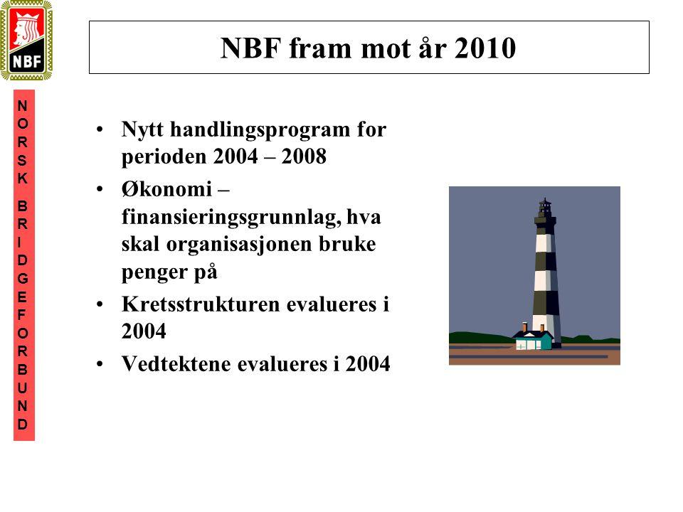 NORSKBRIDGEFORBUNDNORSKBRIDGEFORBUND NBF fram mot år 2010 •Nytt handlingsprogram for perioden 2004 – 2008 •Økonomi – finansieringsgrunnlag, hva skal organisasjonen bruke penger på •Kretsstrukturen evalueres i 2004 •Vedtektene evalueres i 2004
