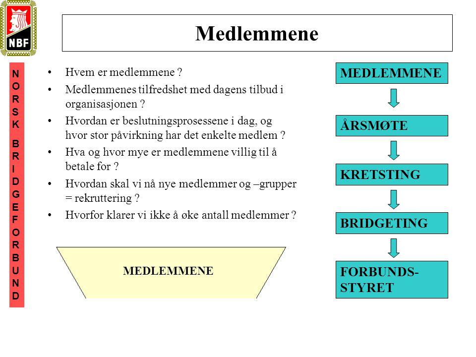 NORSKBRIDGEFORBUNDNORSKBRIDGEFORBUND Medlemmene •Hvem er medlemmene .