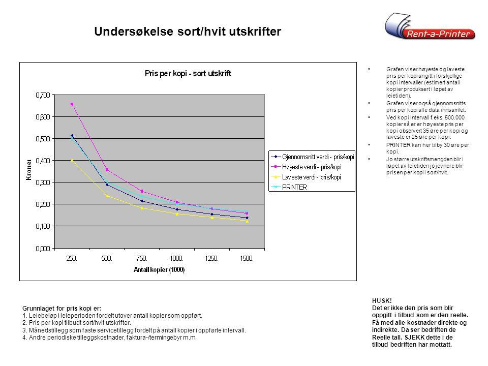 Undersøkelse sort/hvit utskrifter •Grafen viser høyeste og laveste pris per kopi angitt i forskjellige kopi intervaller (estimert antall kopier produk