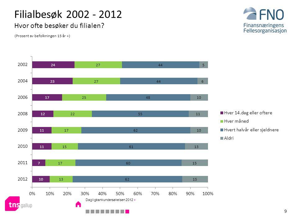 Filialbesøk 2002 - 2012 Hvor ofte besøker du filialen? (Prosent av befolkningen 15 år +) 9 Dagligbankundersøkelsen 2012 >