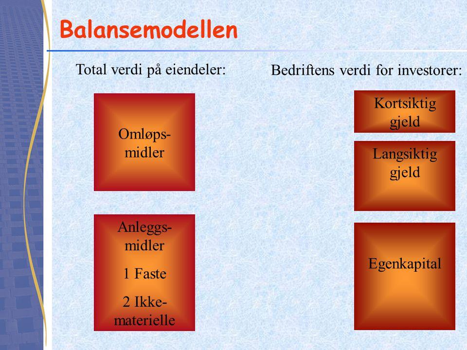 Balansemodellen Omløps- midler Anleggs- midler 1.Faste 2.