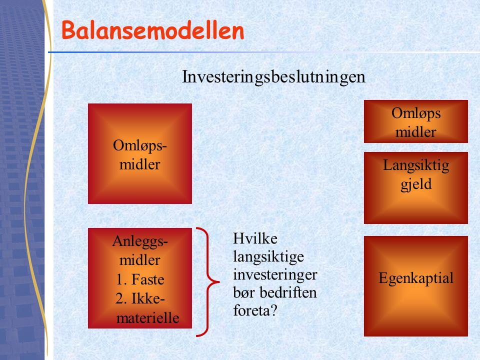 Balansemodellen Omløps- midler Anleggs- midler 1. Faste 2. Ikke- materielle Egenkaptial Omløps midler Langsiktig gjeld Hvilke langsiktige investeringe