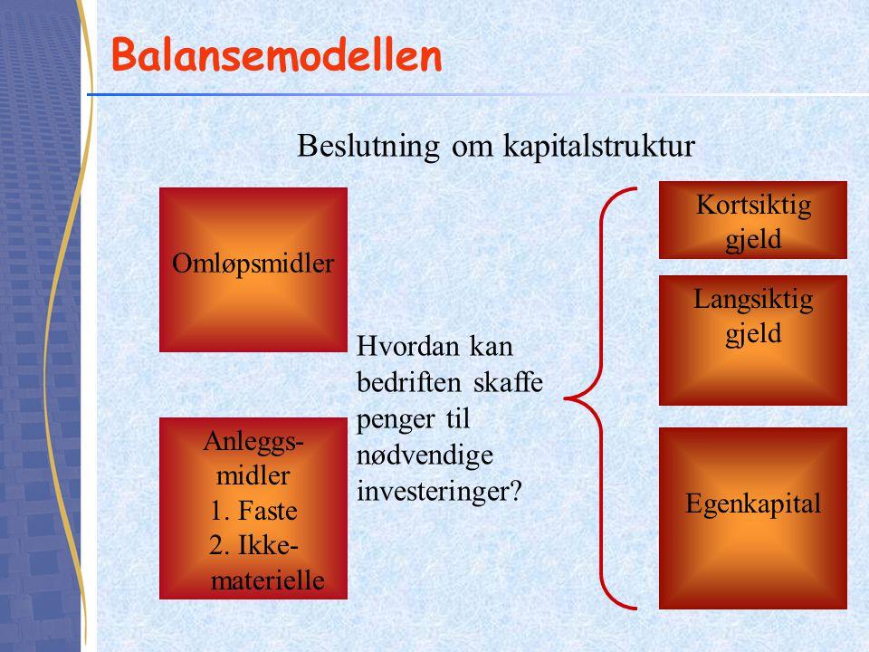 Balansemodellen Hvordan kan bedriften skaffe penger til nødvendige investeringer? Beslutning om kapitalstruktur Omløpsmidler Anleggs- midler 1. Faste