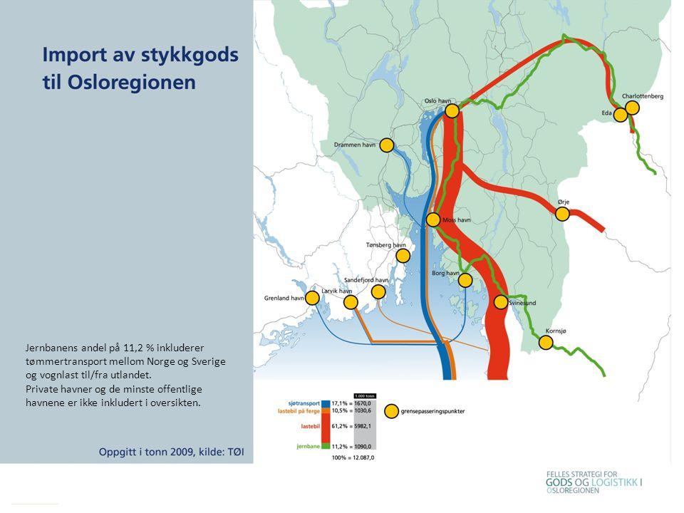 Jernbanens andel på 11,2 % inkluderer tømmertransport mellom Norge og Sverige og vognlast til/fra utlandet. Private havner og de minste offentlige hav