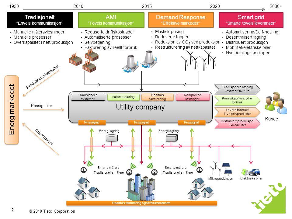 """© 2010 Tieto Corporation 2 Tradisjonelt """"Enveis kommunikasjon"""" AMI """"Toveis kommunikasjon"""" Demand Response """"Effektive markeder"""" Smart grid """"Smarte tove"""