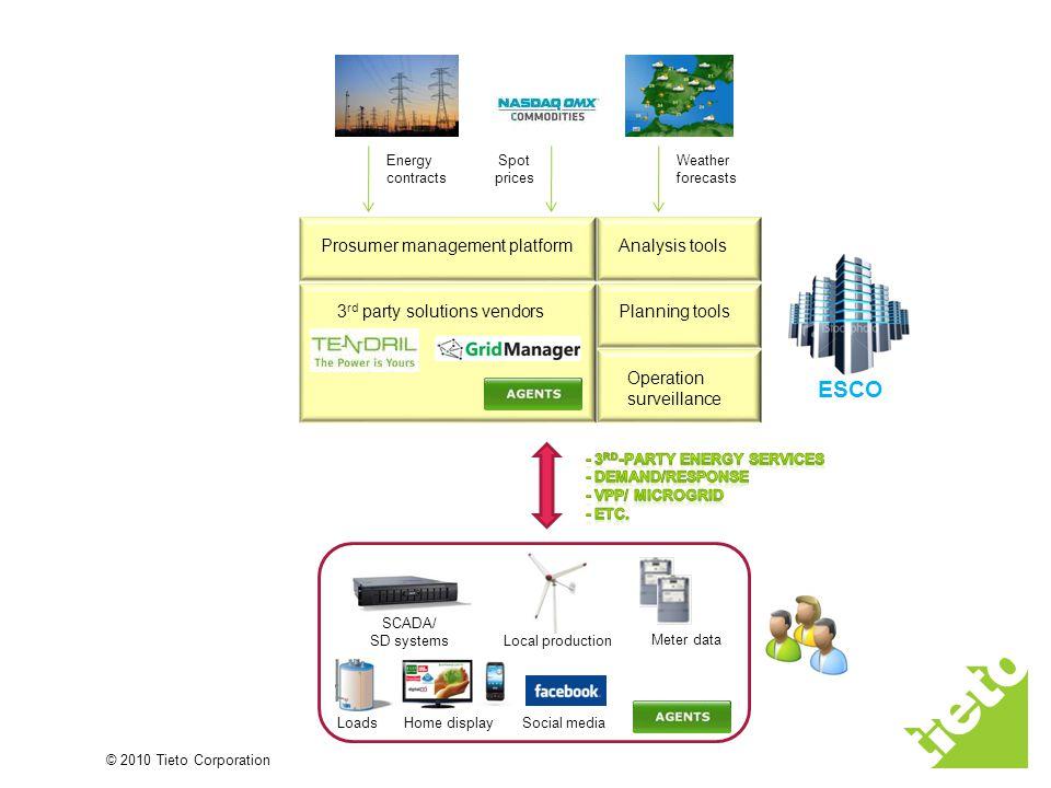 © 2010 Tieto Corporation Prosumer management platformAnalysis tools Planning tools Operation surveillance SCADA/ SD systems Loads Home display Local p