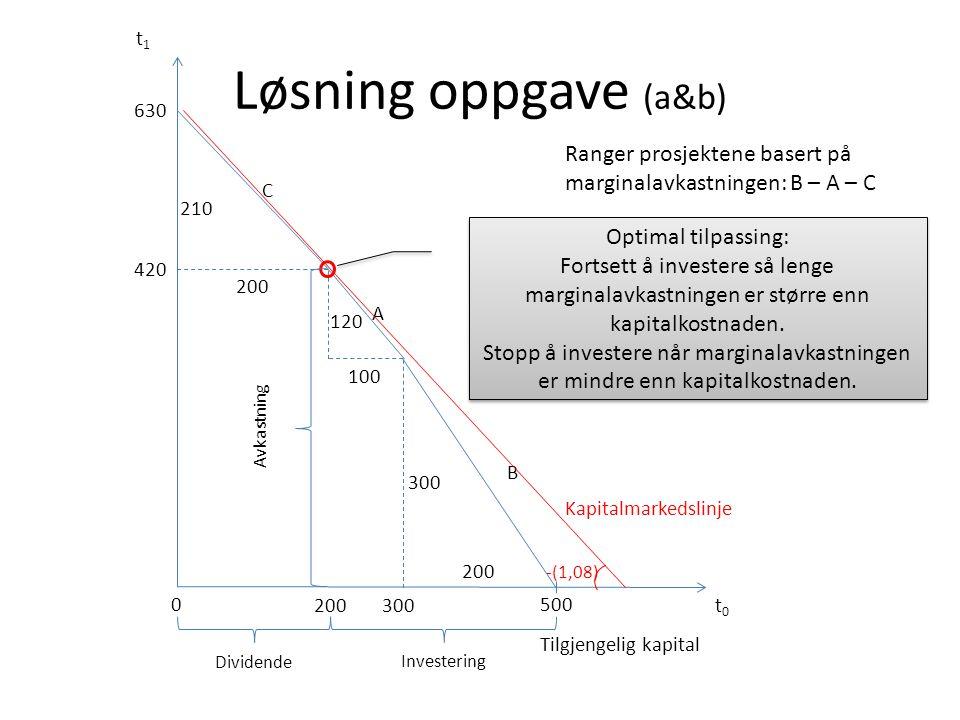 Løsning oppgave (a&b) t0t0 t1t1 500 Tilgjengelig kapital 200 300 B 100 120 A 200 210 C Ranger prosjektene basert på marginalavkastningen: B – A – C 0