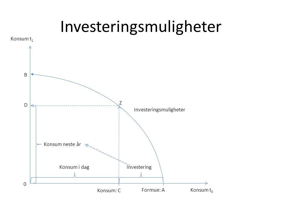 Investeringsmuligheter Konsum t 0 Formue: A Konsum t 1 Investeringsmuligheter Konsum: C Konsum i dagInvestering Z D Konsum neste år 0 B