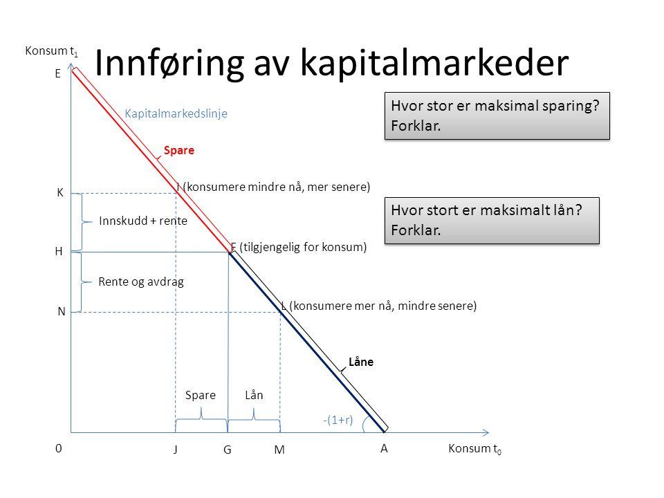 Innføring av kapitalmarkeder Konsum t 0 A Konsum t 1 M L (konsumere mer nå, mindre senere) N 0 G H E -(1+r) F (tilgjengelig for konsum) Lån Rente og a