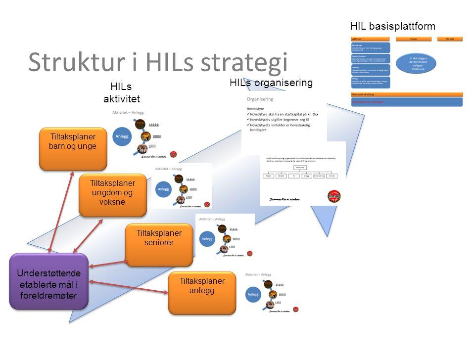 Struktur i HILs strategi Tiltaksplaner barn og unge Tiltaksplaner ungdom og voksne Tiltaksplaner seniorer Tiltaksplaner anlegg Understøttende etablert