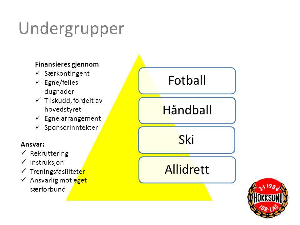 Undergrupper FotballHåndballSkiAllidrett Finansieres gjennom  Særkontingent  Egne/felles dugnader  Tilskudd, fordelt av hovedstyret  Egne arrangem