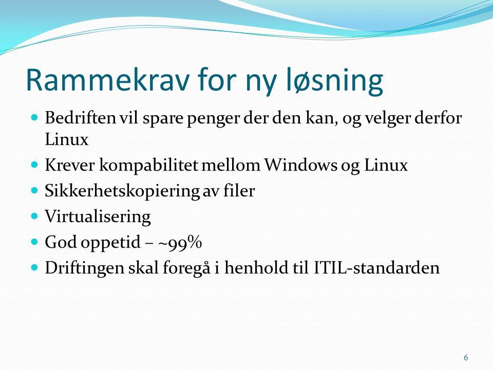 Rammekrav for ny løsning  Bedriften vil spare penger der den kan, og velger derfor Linux  Krever kompabilitet mellom Windows og Linux  Sikkerhetsko