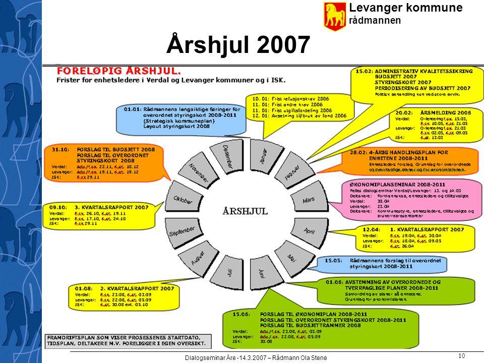 Levanger kommune rådmannen Dialogseminar Åre -14.3.2007 – Rådmann Ola Stene 10 Årshjul 2007