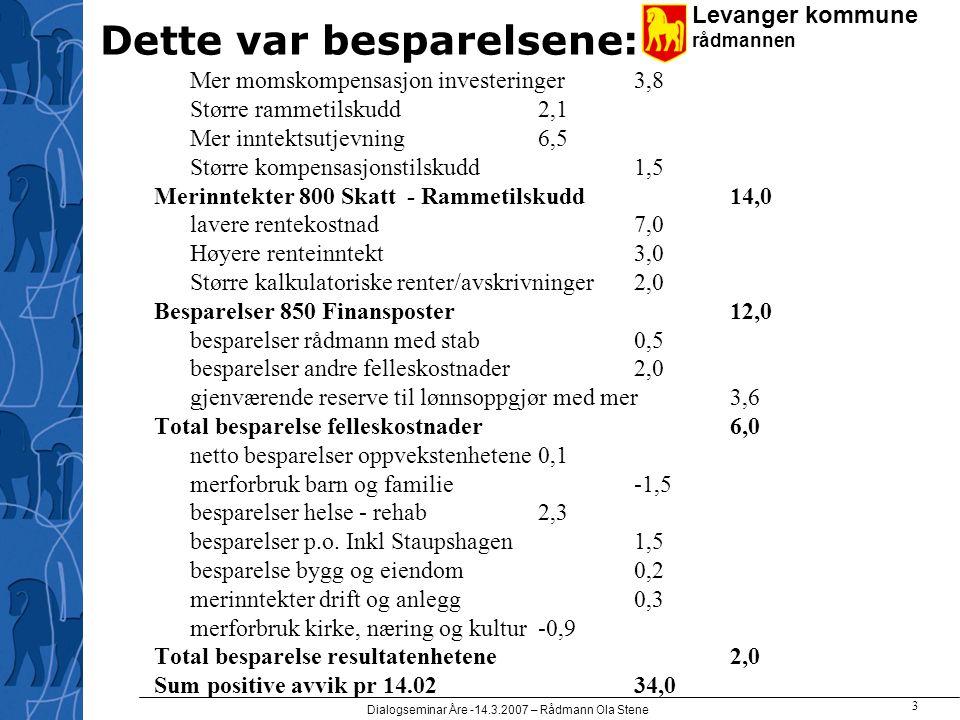 Levanger kommune rådmannen Dialogseminar Åre -14.3.2007 – Rådmann Ola Stene 3 Dette var besparelsene: Mer momskompensasjon investeringer3,8 Større rammetilskudd2,1 Mer inntektsutjevning6,5 Større kompensasjonstilskudd1,5 Merinntekter 800 Skatt - Rammetilskudd14,0 lavere rentekostnad7,0 Høyere renteinntekt3,0 Større kalkulatoriske renter/avskrivninger2,0 Besparelser 850 Finansposter12,0 besparelser rådmann med stab0,5 besparelser andre felleskostnader2,0 gjenværende reserve til lønnsoppgjør med mer3,6 Total besparelse felleskostnader6,0 netto besparelser oppvekstenhetene0,1 merforbruk barn og familie-1,5 besparelser helse - rehab2,3 besparelser p.o.