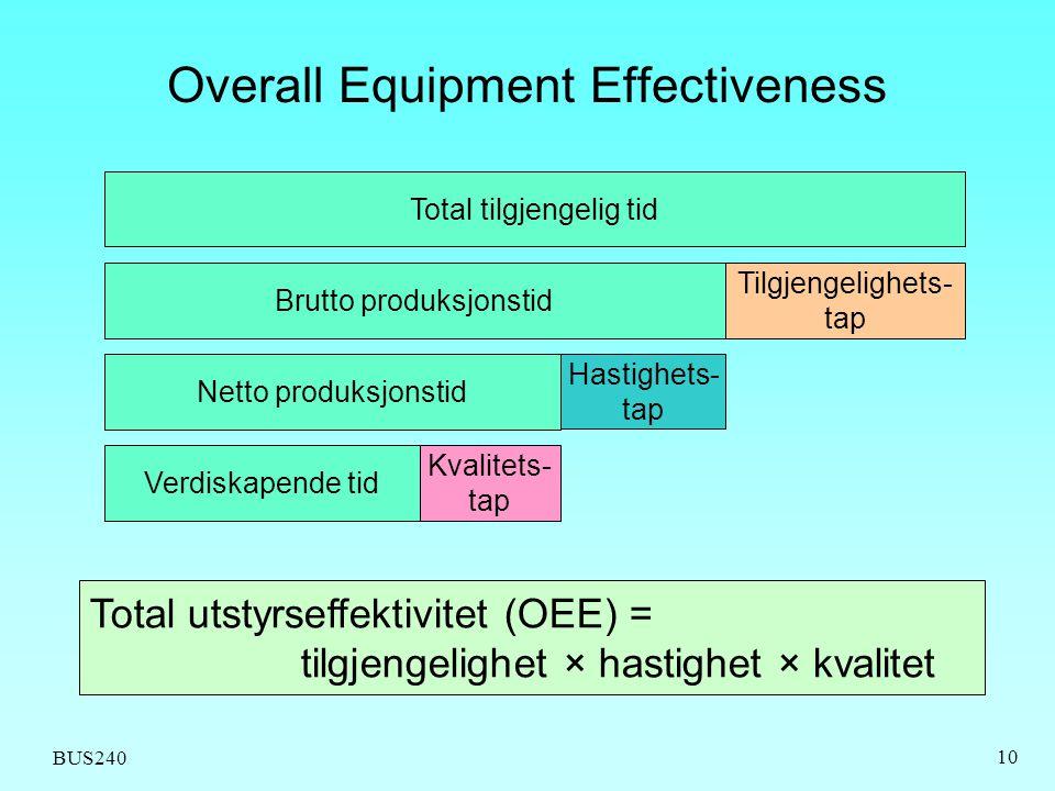BUS240 10 Overall Equipment Effectiveness Total tilgjengelig tid Brutto produksjonstid Tilgjengelighets- tap Netto produksjonstid Hastighets- tap Verdiskapende tid Kvalitets- tap Total utstyrseffektivitet (OEE) = tilgjengelighet × hastighet × kvalitet