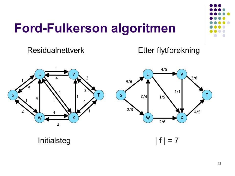Ford-Fulkerson algoritmen 13 Residualnettverk Etter flytforøkning Initialsteg| f | = 7