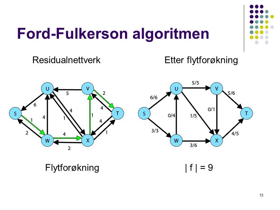 Ford-Fulkerson algoritmen 15 Residualnettverk Etter flytforøkning Flytforøkning| f | = 9