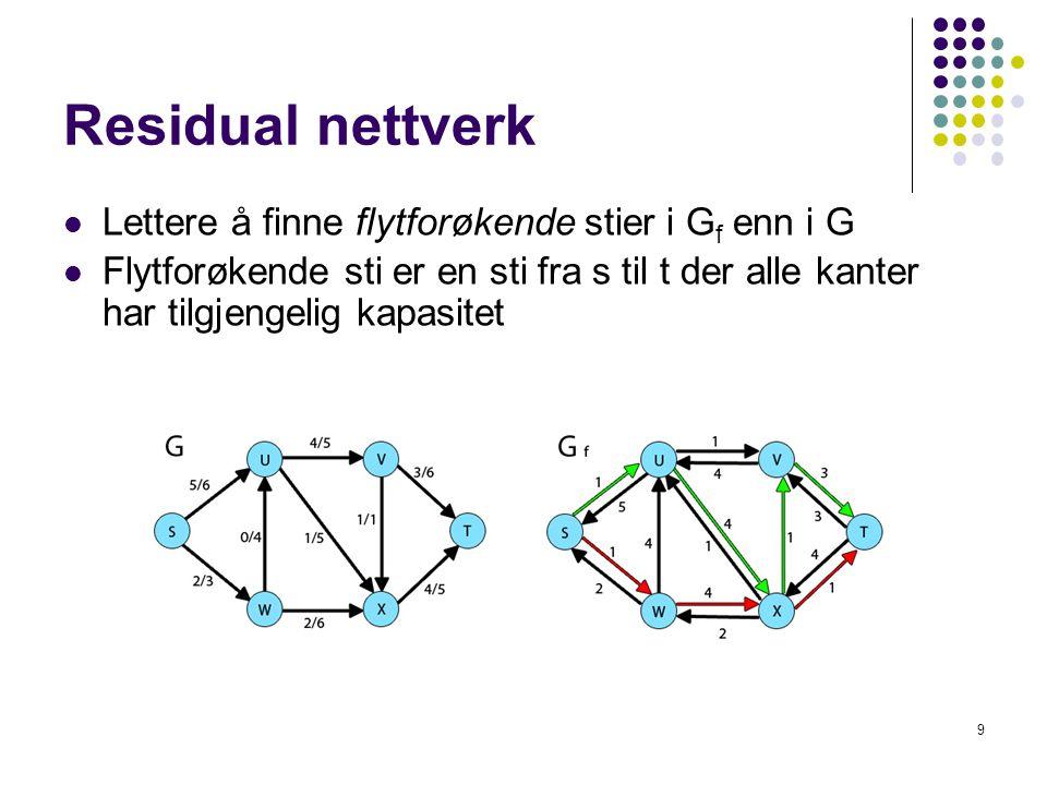 Ford-Fulkerson metoden Ford-Fulkerson-Method(G, s, t) Initialiser all flyt f til 0 så lenge det finnes en flytforøkende sti p øk flyten f langs p returner f 10 • En generell metode for å finne maksimal flyt i et flytnettverk