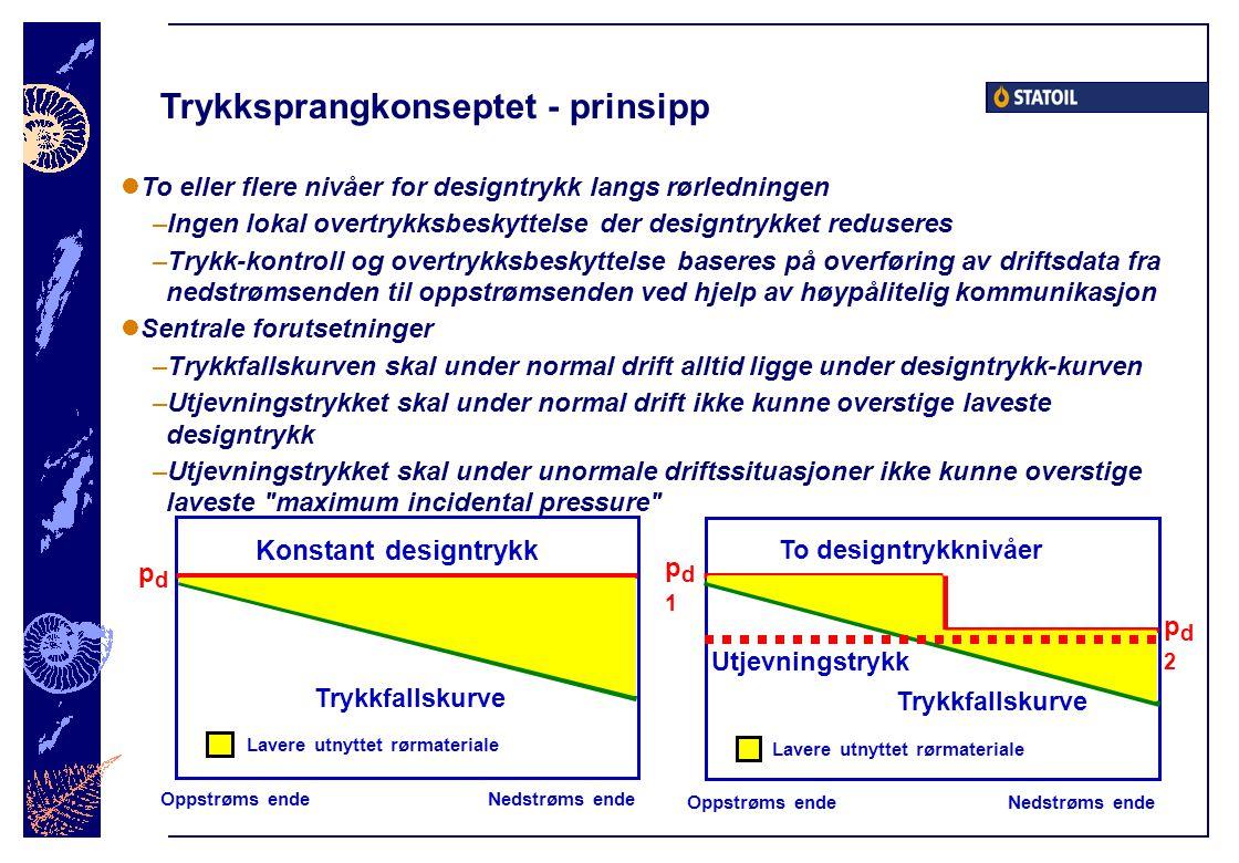 Trykksprangkonseptet - prinsipp  To eller flere nivåer for designtrykk langs rørledningen –Ingen lokal overtrykksbeskyttelse der designtrykket reduse