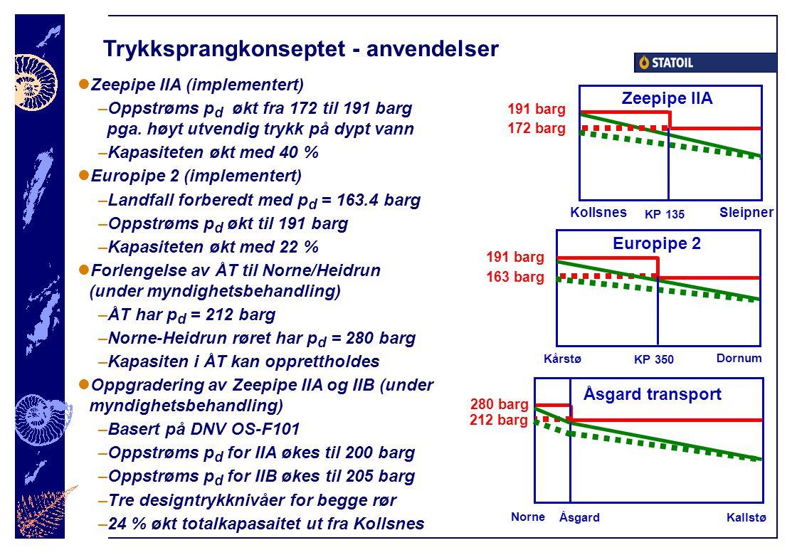 Trykksprangkonseptet - anvendelser  Zeepipe IIA (implementert) –Oppstrøms p d økt fra 172 til 191 barg pga. høyt utvendig trykk på dypt vann –Kapasit