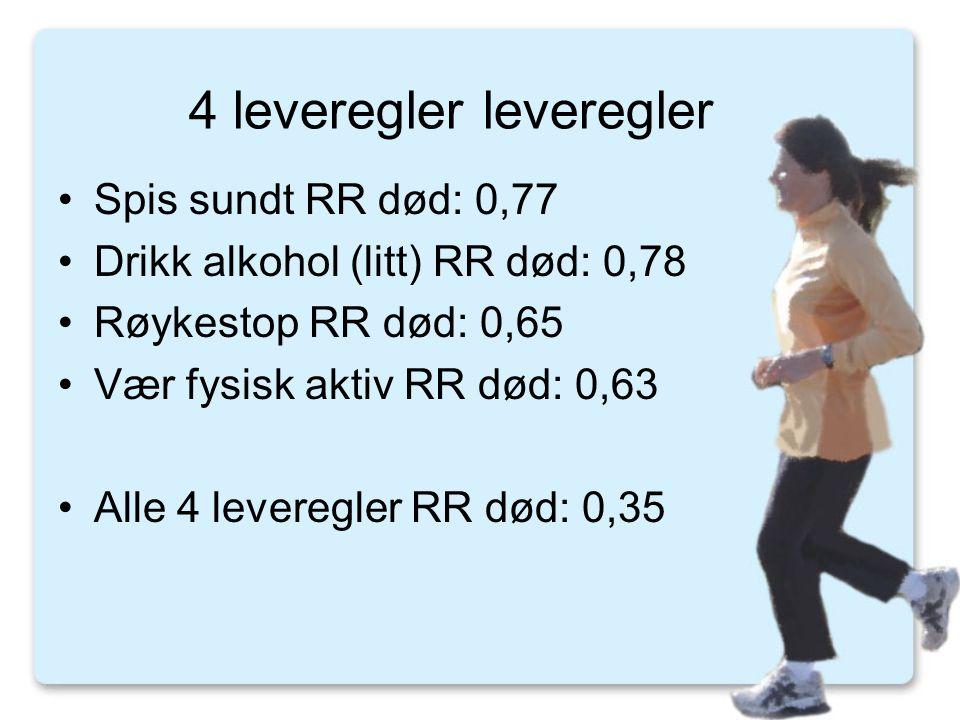 4 leveregler leveregler •Spis sundt RR død: 0,77 •Drikk alkohol (litt) RR død: 0,78 •Røykestop RR død: 0,65 •Vær fysisk aktiv RR død: 0,63 •Alle 4 leveregler RR død: 0,35