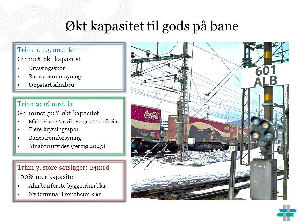 Økt kapasitet til gods på bane Trinn 1: 5,5 mrd. kr Gir 20% økt kapasitet •Kryssingsspor •Banestrømforsyning •Oppstart Alnabru Trinn 2: 16 mrd. kr Gir