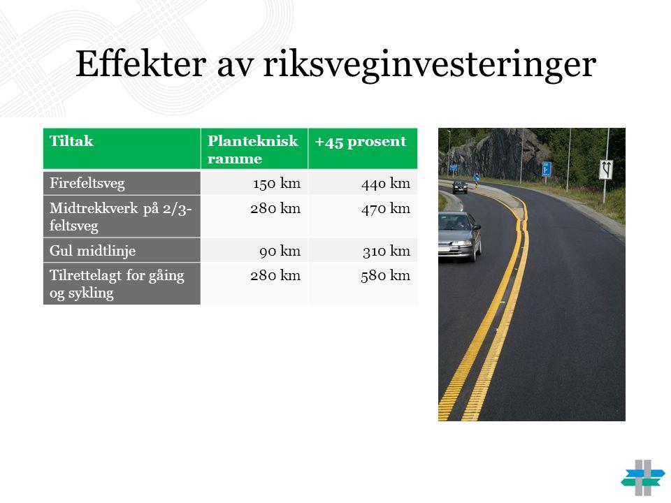 Effekter av riksveginvesteringer TiltakPlanteknisk ramme +45 prosent Firefeltsveg150 km44o km Midtrekkverk på 2/3- feltsveg 280 km470 km Gul midtlinje