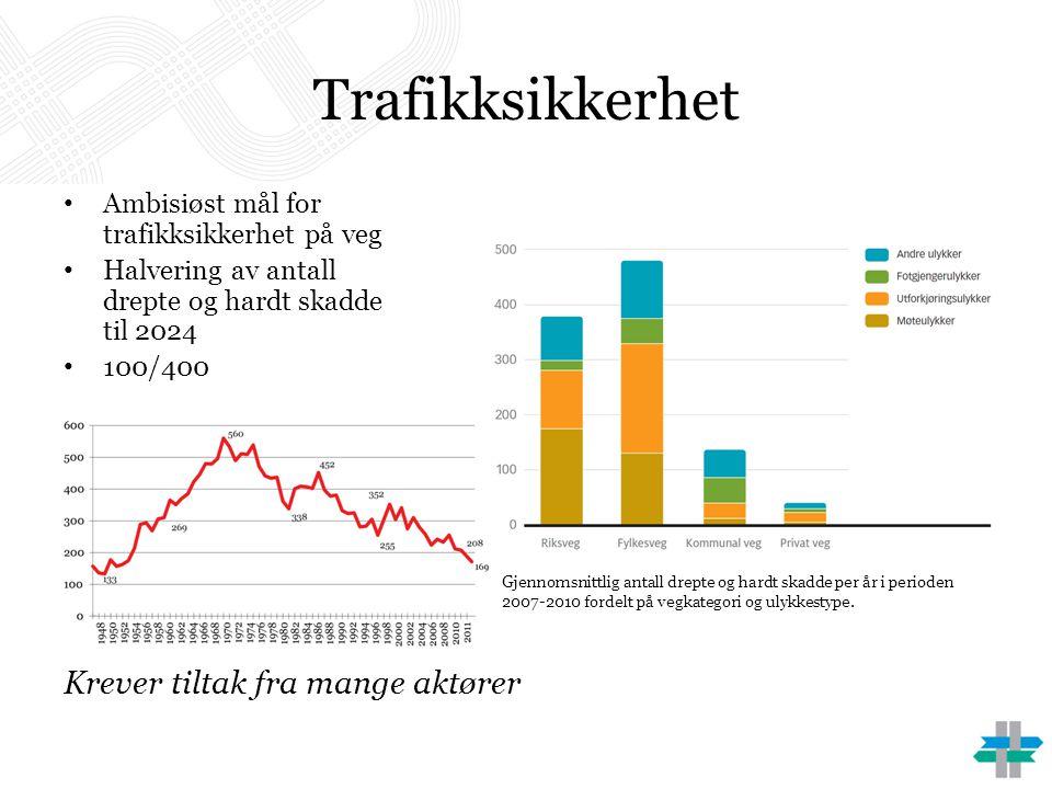 Trafikksikkerhet • Ambisiøst mål for trafikksikkerhet på veg • Halvering av antall drepte og hardt skadde til 2024 • 100/400 Krever tiltak fra mange a