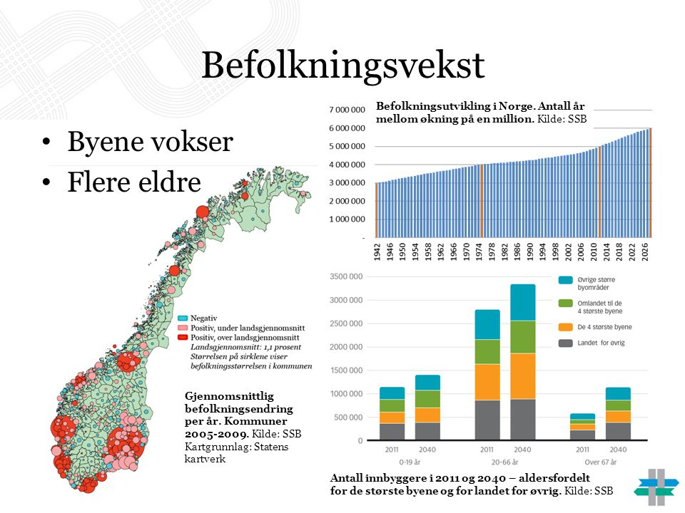 Befolkningsvekst • Byene vokser • Flere eldre Gjennomsnittlig befolkningsendring per år. Kommuner 2005-2009. Kilde: SSB Kartgrunnlag: Statens kartverk