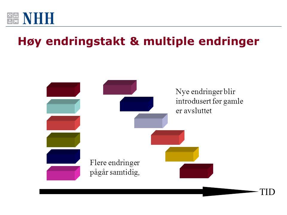 Endring fra ansattes perspektiv 3 Endrings- prosjekter Økt endringstakt Mange parallelle endringer Får aldri avsluttet endringer før nye kommer