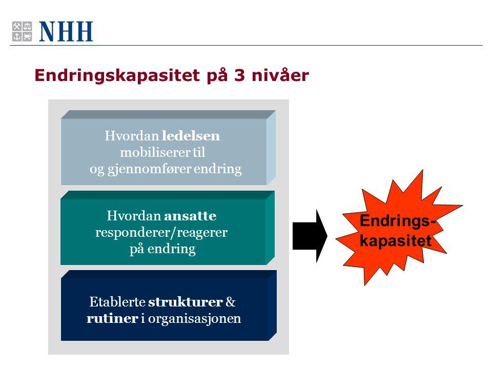 7 Endringene blir gjennomført Endringene blir IKKE gjennomført Hvordan reagerer ansatte på hyppige endringer.