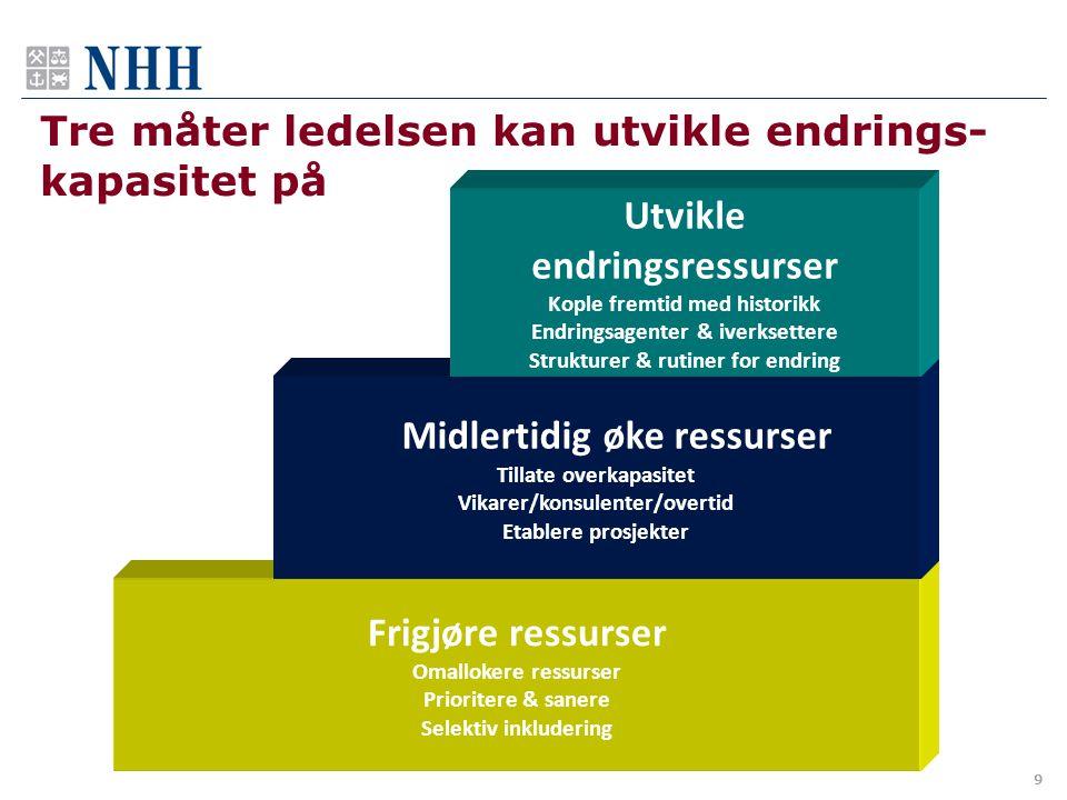 9 Frigjøre ressurser Omallokere ressurser Prioritere & sanere Selektiv inkludering Midlertidig øke ressurser Tillate overkapasitet Vikarer/konsulenter
