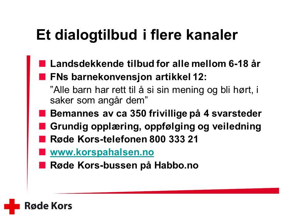 Et dialogtilbud i flere kanaler Landsdekkende tilbud for alle mellom 6-18 år FNs barnekonvensjon artikkel 12: Alle barn har rett til å si sin mening og bli hørt, i saker som angår dem Bemannes av ca 350 frivillige på 4 svarsteder Grundig opplæring, oppfølging og veiledning Røde Kors-telefonen 800 333 21 www.korspahalsen.no Røde Kors-bussen på Habbo.no