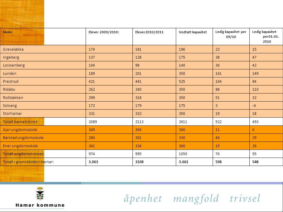 Skole:Elever 2009/2010:Elever2010/2011Vedtatt kapasitetLedig kapasitet per 09/10 Ledig kapasitet per01.01. 2010 Greveløkka1741811962215 Ingeberg137128