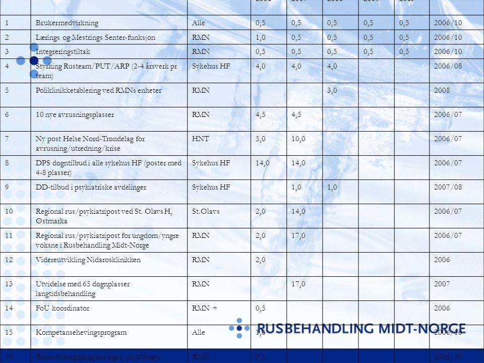 NrTiltakAnsvarligKostnadsestimatTime plan 20062007200820092010 1BrukermedvirkningAlle0,5 2006/10 2Lærings og Mestrings Senter-funksjonRMN1,00,5 2006/10 3IntegreringstiltakRMN0,5 2006/10 4Styrking Rusteam/PUT/ARP (2-4 årsverk pr team) Sykehus HF4,0 2006/08 5Poliklinikketablering ved RMNs enheterRMN3,02008 610 nye avrusningsplasserRMN4,5 2006/07 7Ny post Helse Nord-Trøndelag for avrusning/utredning/krise HNT5,010,02006/07 8DPS døgntilbud i alle sykehus HF (poster med 4-8 plasser) Sykehus HF14,0 2006/07 9DD-tilbud i psykiatriske avdelingerSykehus HF1,0 2007/08 10Regional rus/psykiatripost ved St.