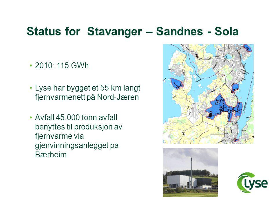 Status for Stavanger – Sandnes - Sola •2010: 115 GWh •Lyse har bygget et 55 km langt fjernvarmenett på Nord-Jæren •Avfall 45.000 tonn avfall benyttes