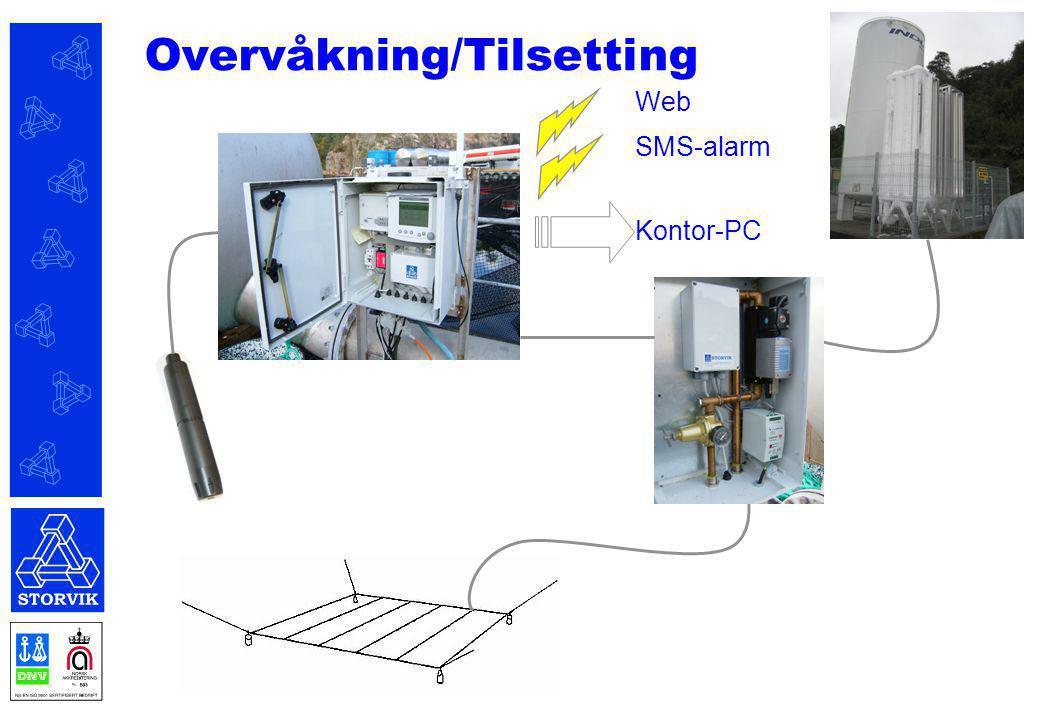 Overvåkning/Tilsetting Web SMS-alarm Kontor-PC