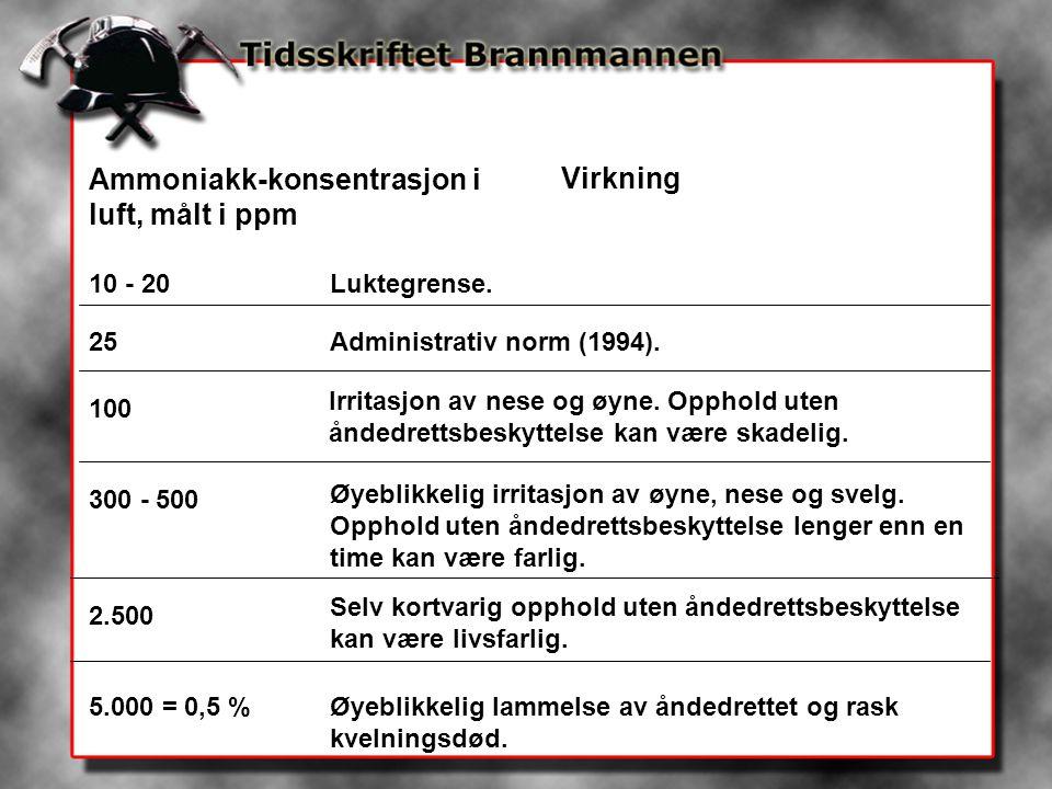 Ammoniakk-konsentrasjon i luft, målt i ppm Virkning 10 - 20Luktegrense. 25Administrativ norm (1994). 100 Irritasjon av nese og øyne. Opphold uten ånde