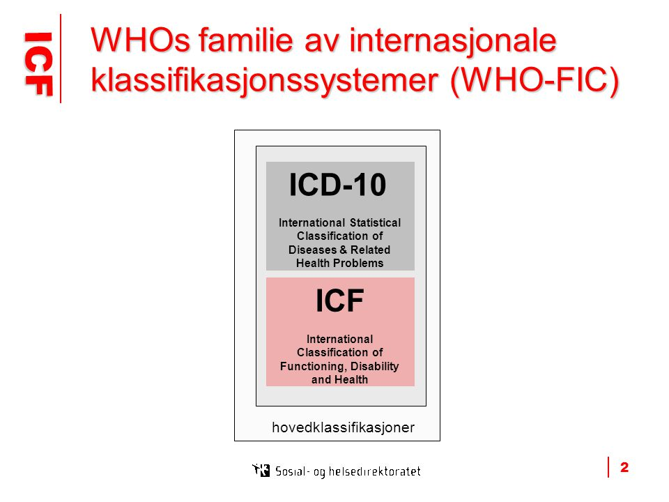 ICF ICF 2 ICD-10 International Statistical Classification of Diseases & Related Health Problems ICF International Classification of Functioning, Disability and Health WHOs familie av internasjonale klassifikasjonssystemer (WHO-FIC) hovedklassifikasjoner