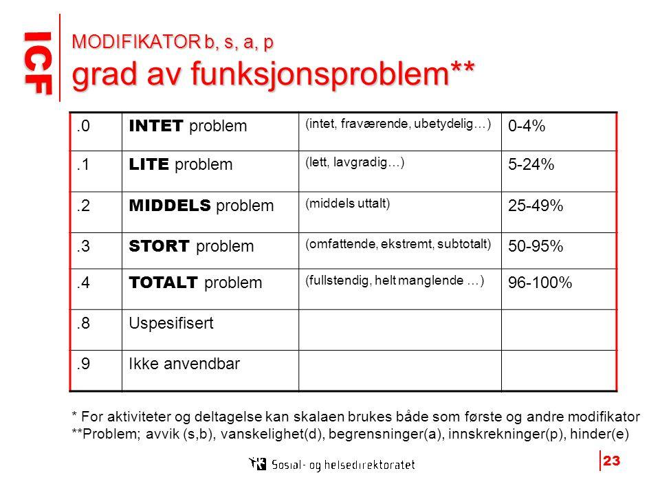 ICF ICF 23 MODIFIKATOR b, s, a, p grad av funksjonsproblem**.0 INTET problem (intet, fraværende, ubetydelig…) 0-4%.1 LITE problem (lett, lavgradig…) 5-24%.2 MIDDELS problem (middels uttalt) 25-49%.3 STORT problem (omfattende, ekstremt, subtotalt) 50-95%.4 TOTALT problem (fullstendig, helt manglende …) 96-100%.8Uspesifisert.9Ikke anvendbar * For aktiviteter og deltagelse kan skalaen brukes både som første og andre modifikator **Problem; avvik (s,b), vanskelighet(d), begrensninger(a), innskrekninger(p), hinder(e)